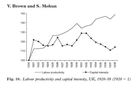 Capital intensity in interwar Britain