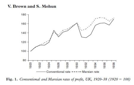 Interwar British profit rate