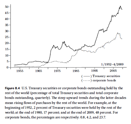 External holdings of US Treasuries
